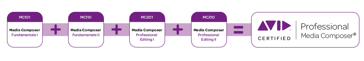 Certified Avid Media Composer Authorized Training at FMC